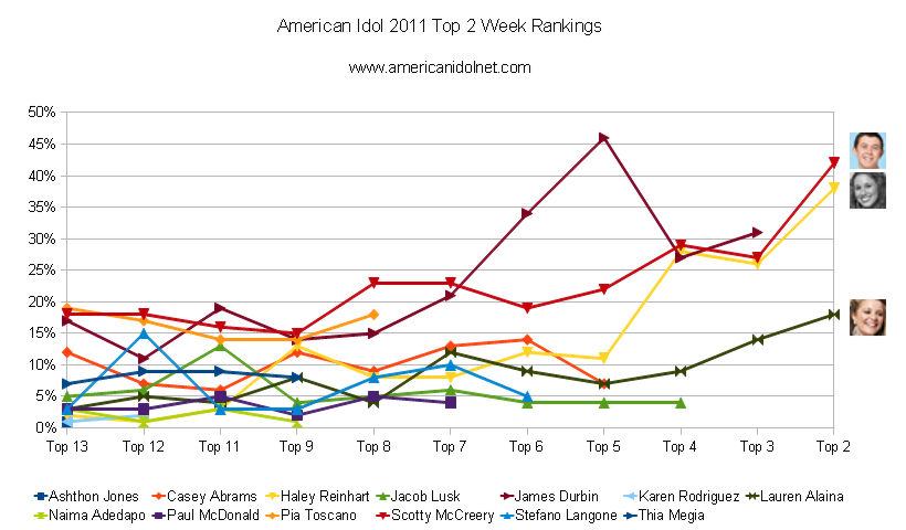 American idol 2011 finale results show tonight and winner predictions