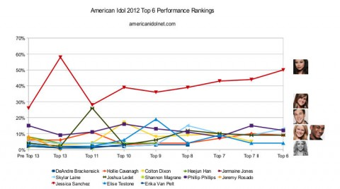American Idol 2012 Top 6 ranking