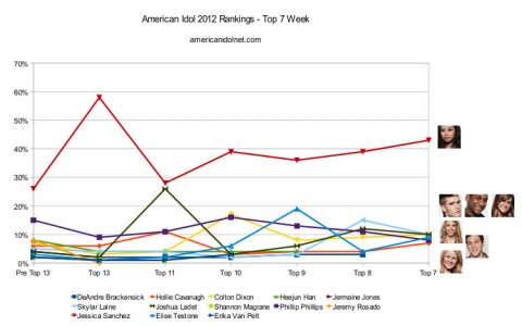 American Idol 2012 Top 7 rankings